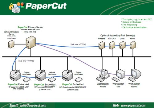 کرک نرم افزار papercut